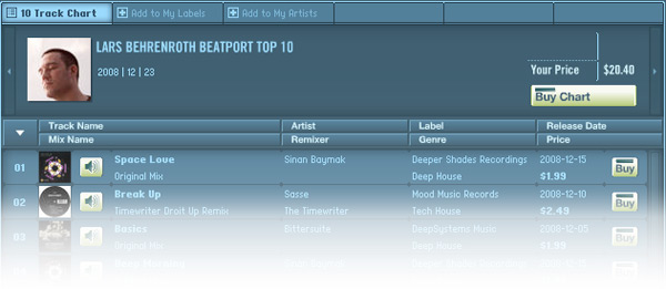 Lars Behrenroth Beatport Top 10 December
